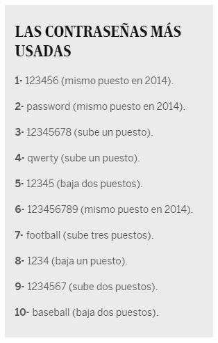 Ranking_Contraseñas